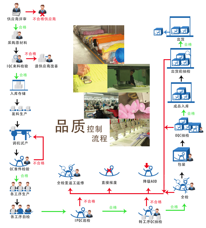 玩具生产流程图